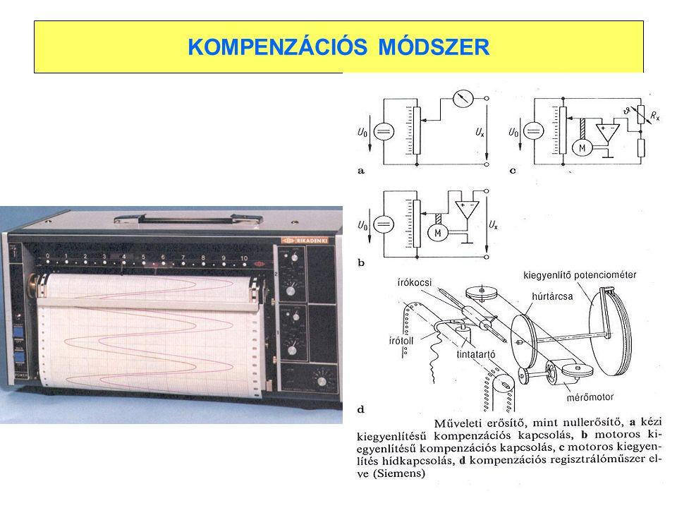 KOMPENZÁCIÓS MÓDSZER