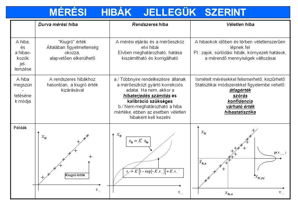 Kiugró érték Durva mérési hibaRendszeres hibaVéletlen hiba A hiba, és a hibao- kozók jel- lemzése Kiugró érték Általában figyelmetlenség okozza, alapvetően elkerülhető A mérési eljárás és a mérőeszköz elvi hibái Elvben meghatározható, hatása kiszámítható és korrigálható A hibaokok időben és térben véletlenszerűen lépnek fel Pl.: zajok, súrlódási hibák, környezeti hatások, a mérendő mennyiségek változásai A hiba megszün - tetéséne k módja A rendszeres hibákhoz hasonlóan, a kiugró érték kizárásával a./ Többnyire rendelkezésre állanak a mérőeszközt gyártó korrekciós adatai.