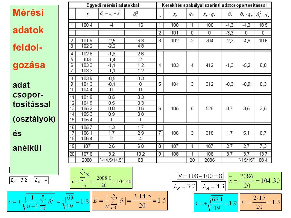 Mérési adatok feldol- gozása adat csopor- tosítással (osztályok) és anélkül
