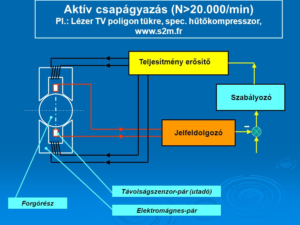 """A HÁLÓZATELMÉLET ELŐNYEI Kiindulás: Anyag és energia megmaradás Változók származtatása az intenzív és extenzív mennyiségekből """"Közös nyelv öt különböző fizikai rendszertípus leírásához Vegyes rendszerek, energia átalakítók egyszerű kezelése A gráf, illetve az impedancia kapcsolás """"átláthatósága Egyszerű és ellenőrizhető egyenlet-felírás: Hurok és csomóponti módszer Impedancia módszer Egyszerű út az állapotegyenletekhez Korszerű szimulációs és tervező programok alapja"""