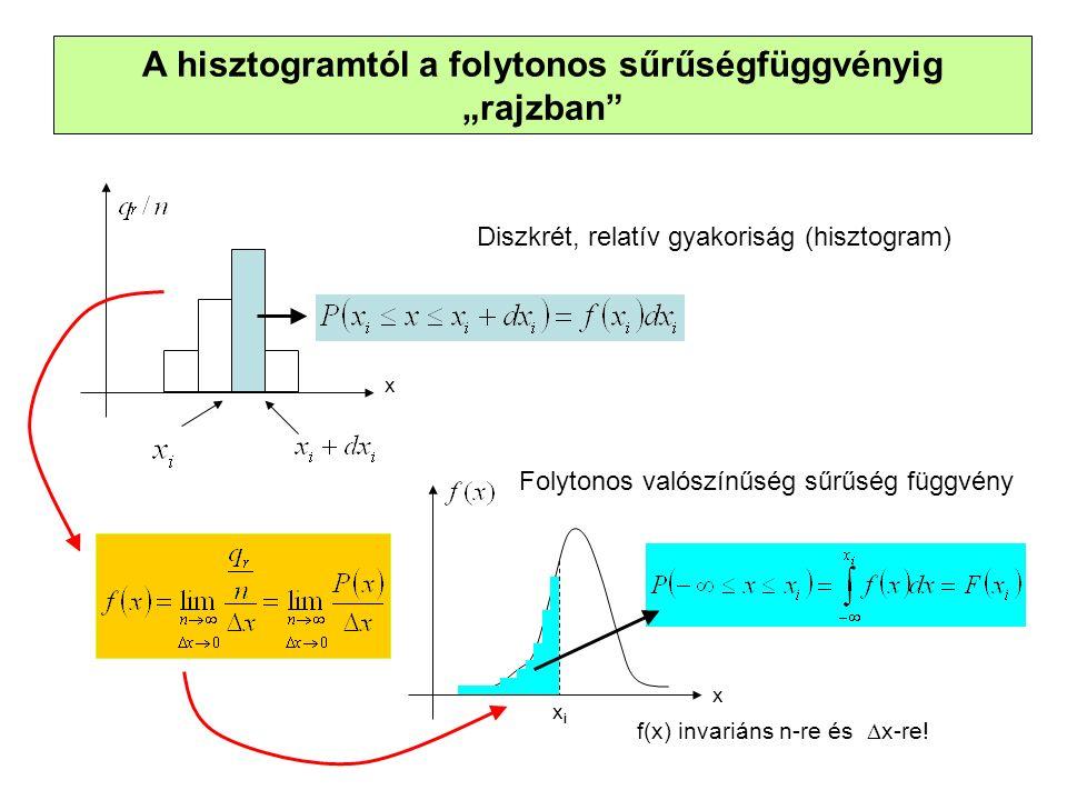 """A hisztogramtól a folytonos sűrűségfüggvényig """"rajzban Diszkrét, relatív gyakoriság (hisztogram) xixi x Folytonos valószínűség sűrűség függvény f(x) invariáns n-re és  x-re."""