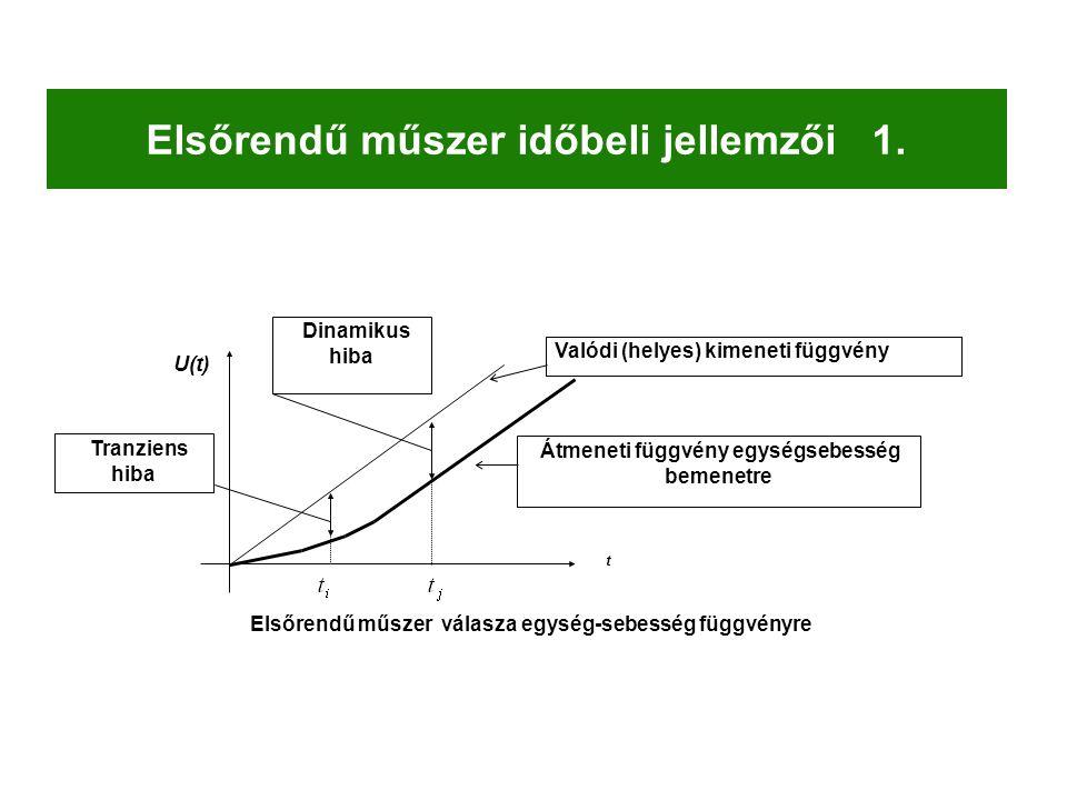 Dinamikus hiba t U(t) Valódi (helyes) kimeneti függvény Átmeneti függvény egységsebesség bemenetre Elsőrendű műszer válasza egység-sebesség függvényre Tranziens hiba Elsőrendű műszer időbeli jellemzői 1.