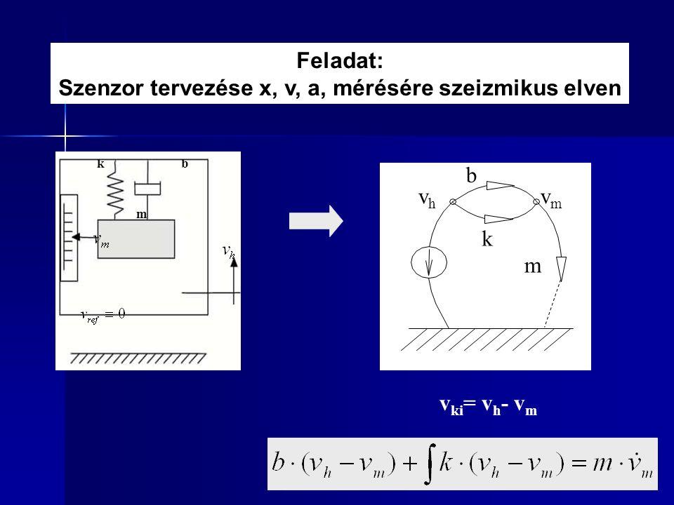 Feladat: Szenzor tervezése x, v, a, mérésére szeizmikus elven v ki = v h - v m m kb vhvh vmvm b k m