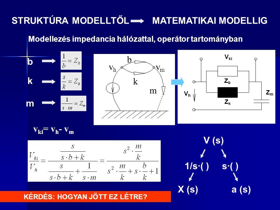 STRUKTÚRA MODELLTŐL MATEMATIKAI MODELLIG Modellezés impedancia hálózattal, operátor tartományban b k m V ki VhVh ZmZm ZbZb V (s) 1/s·( ) s·( ) v ki = v h - v m ZkZk X (s)a (s) vhvh vmvm b k m KÉRDÉS: HOGYAN JÖTT EZ LÉTRE?