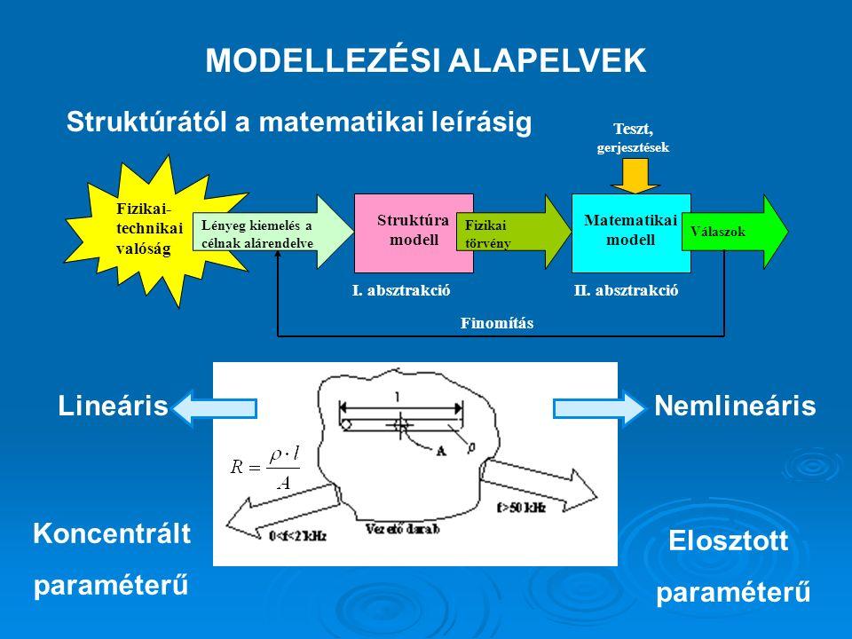 MODELLEZÉSI ALAPELVEK Struktúrától a matematikai leírásig Koncentrált paraméterű Elosztott paraméterű NemlineárisLineáris I.
