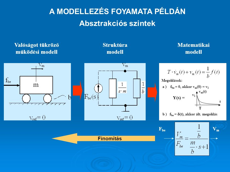 Absztrakciós szintek A MODELLEZÉS FOYAMATA PÉLDÁN Finomítás Valóságot tükröző működési modell Struktúra modell Matematikai modell Megoldások: a ) f be = 0, akkor v m (0) = v 1 b ) f be =  (t), akkor ált.
