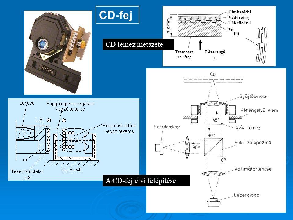 CD-fej Címkeoldal Védőréteg Tükrözőrét eg Pit Transpare ns réteg Lézersugá r CD lemez metszete A CD-fej elvi felépítése