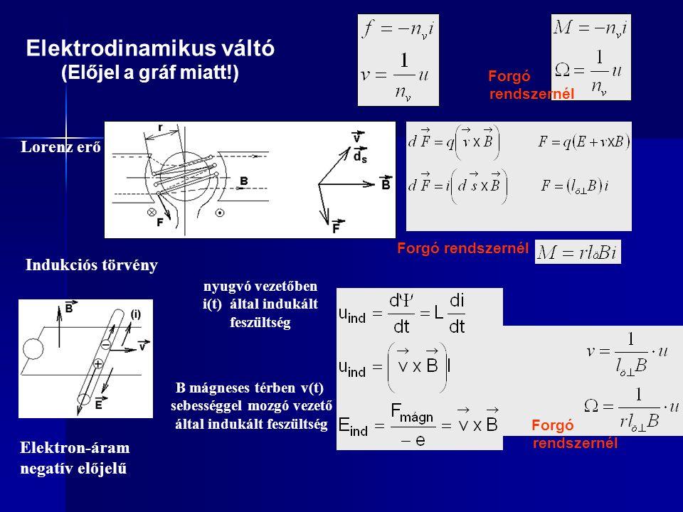 Elektrodinamikus váltó (Előjel a gráf miatt!) Lorenz erő Indukciós törvény nyugvó vezetőben i(t) által indukált feszültség B mágneses térben v(t) sebességgel mozgó vezető által indukált feszültség Elektron-áram negatív előjelű Forgó rendszernél Forgó rendszernél Forgó rendszernél