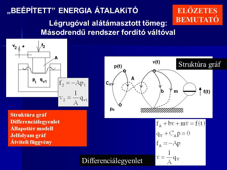 """""""BEÉPÍTETT ENERGIA ÁTALAKíTÓ Légrugóval alátámasztott tömeg: Másodrendű rendszer fordító váltóval Struktúra gráf Differenciálegyenlet Állapottér modell Jelfolyam gráf Átviteli függvény Differenciálegyenlet ELŐZETES BEMUTATÓ"""