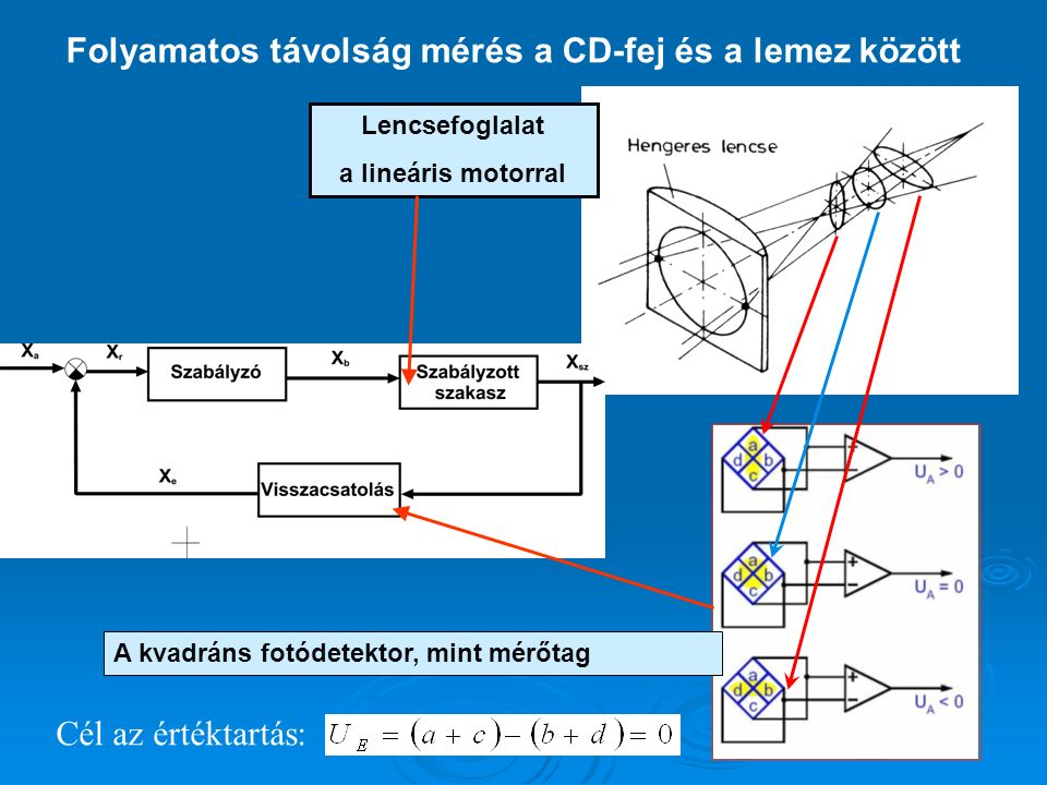 MODELLEZÉS y(t) SÚLYFÜGGVÉNY (időtartományban értelmezett): homogén differenciál egyenlet megoldása, autonóm rendszer válasza, egység impulzus gerjesztésre adott rendszerválasz.
