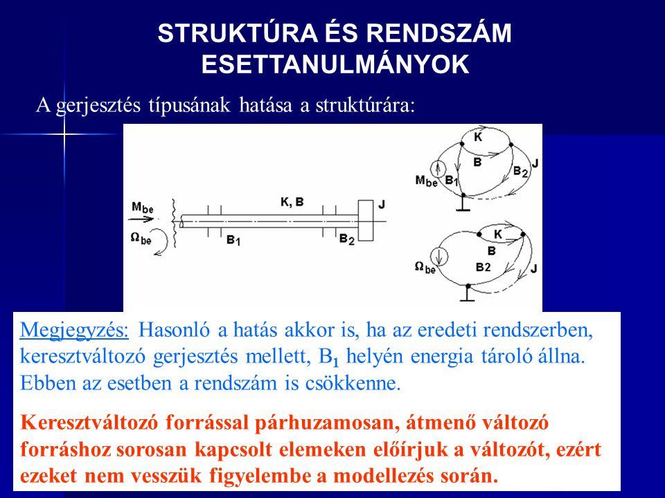 STRUKTÚRA ÉS RENDSZÁM ESETTANULMÁNYOK A gerjesztés típusának hatása a struktúrára: Megjegyzés: Hasonló a hatás akkor is, ha az eredeti rendszerben, keresztváltozó gerjesztés mellett, B 1 helyén energia tároló állna.