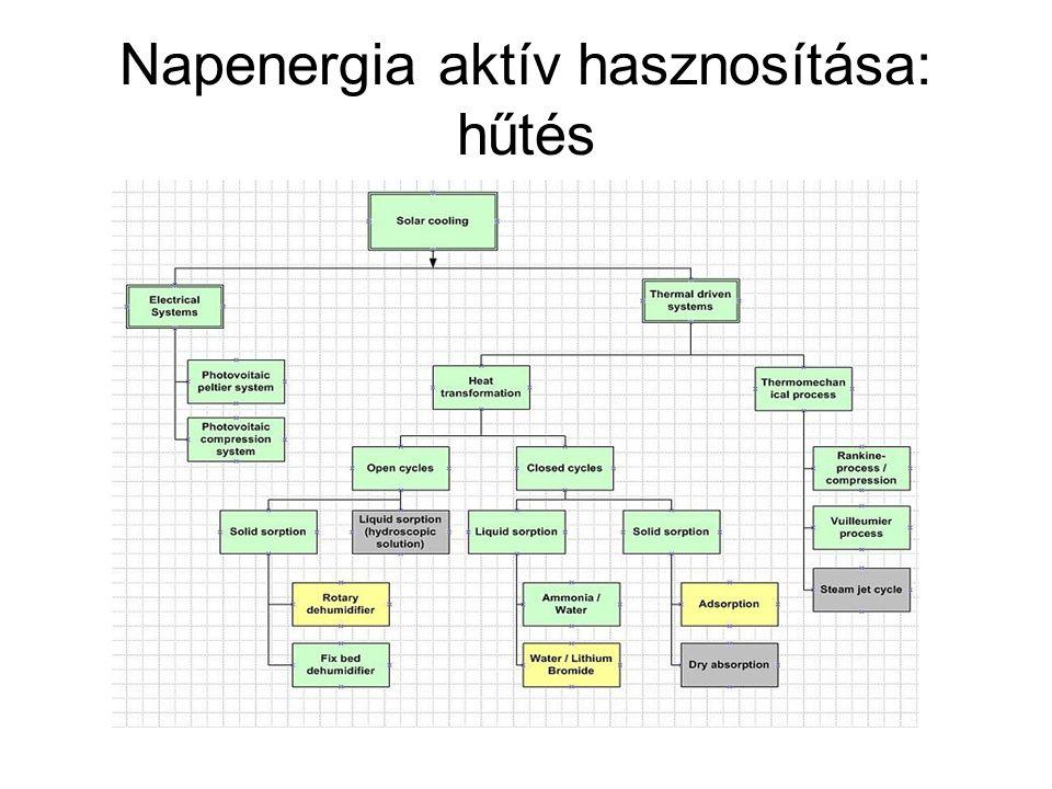 Napenergia aktív hasznosítása: hűtés