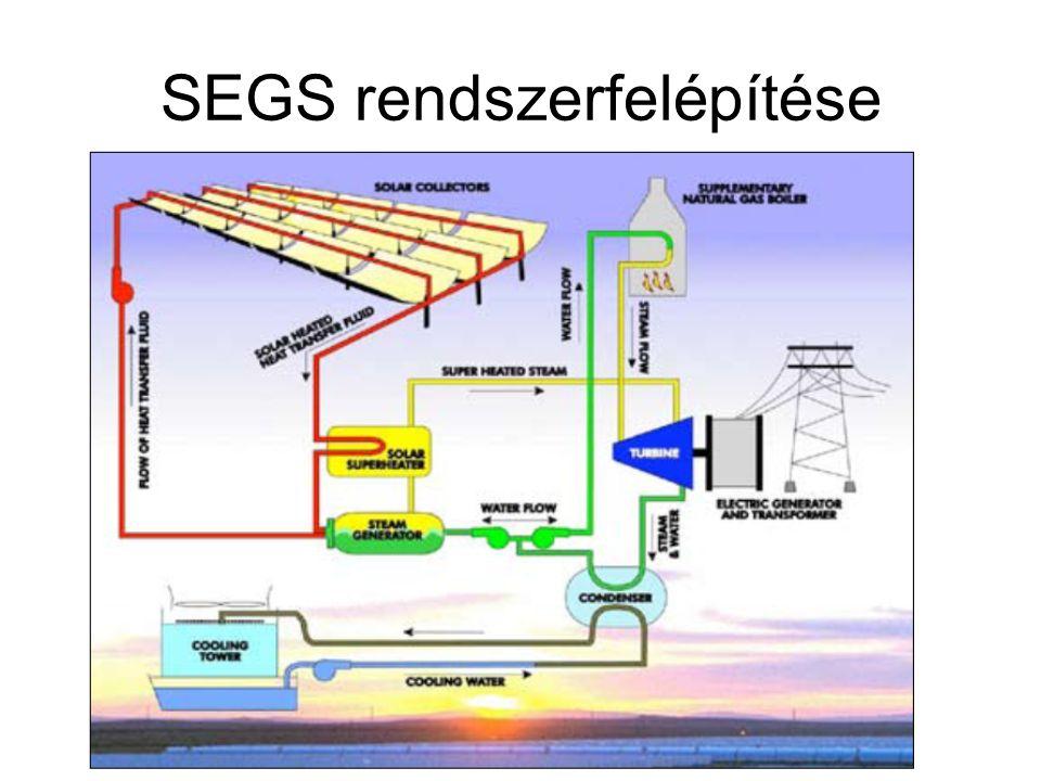 SEGS rendszerfelépítése