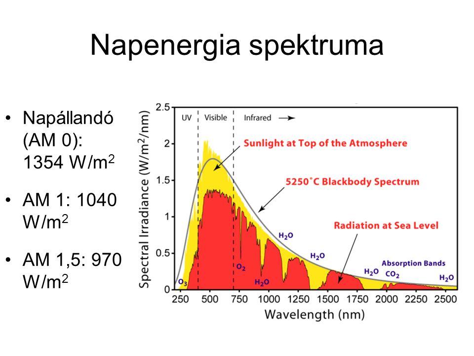 Napenergia spektruma Napállandó (AM 0): 1354 W/m 2 AM 1: 1040 W/m 2 AM 1,5: 970 W/m 2