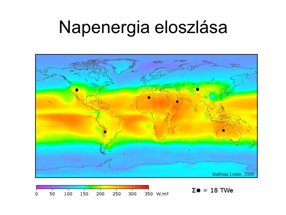 Napenergia eloszlása