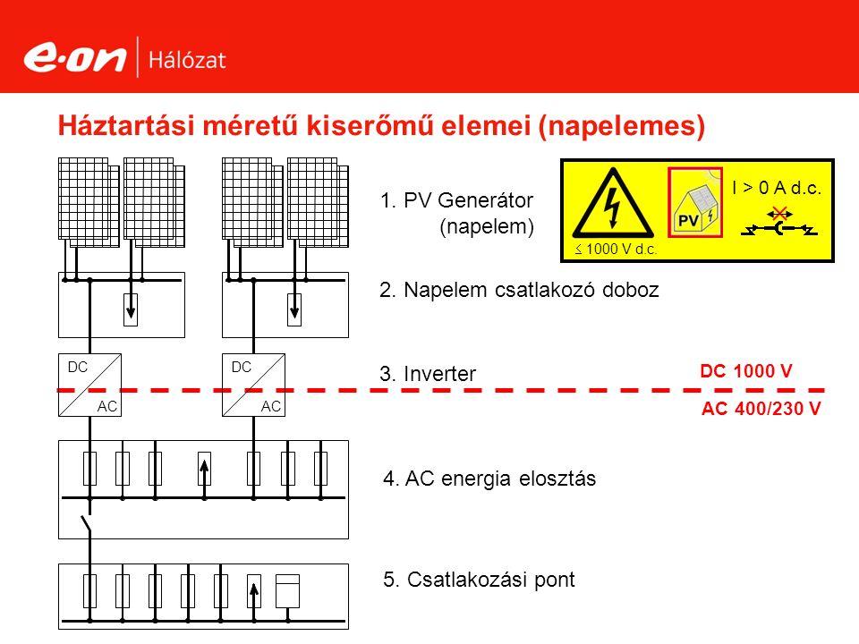 Háztartási méretű kiserőmű elemei (napelemes) 2. Napelem csatlakozó doboz 3.