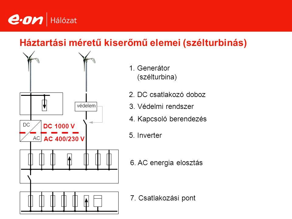 Háztartási méretű kiserőmű elemei (szélturbinás) 2.