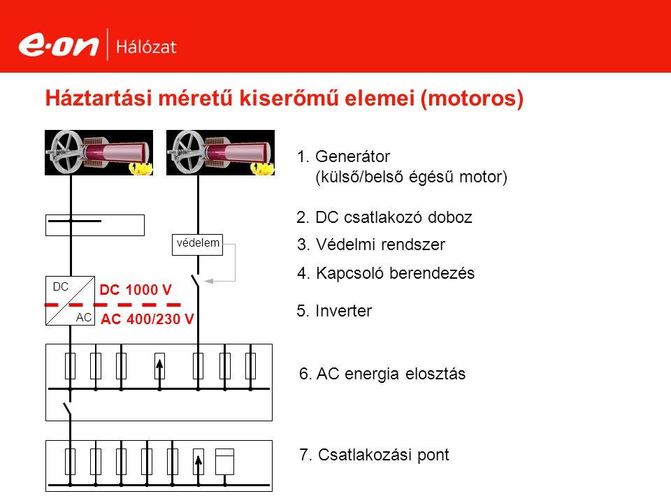 Háztartási méretű kiserőmű elemei (motoros) 2. DC csatlakozó doboz 5.