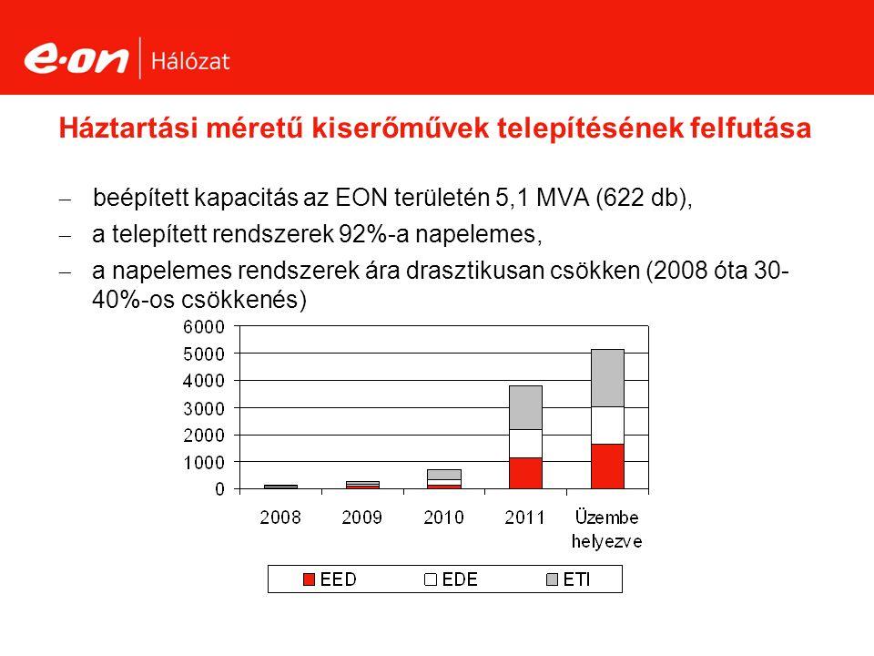 Háztartási méretű kiserőművek telepítésének felfutása  beépített kapacitás az EON területén 5,1 MVA (622 db),  a telepített rendszerek 92%-a napelemes,  a napelemes rendszerek ára drasztikusan csökken (2008 óta 30- 40%-os csökkenés)