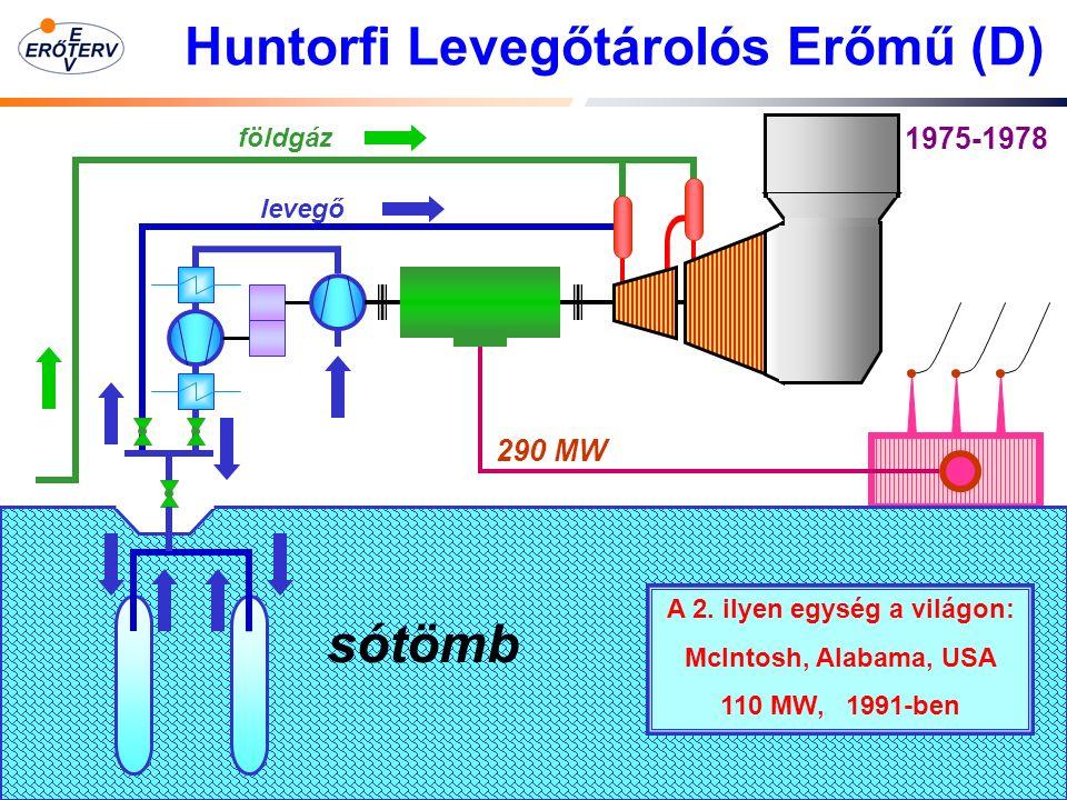12 Huntorfi Levegőtárolós Erőmű (D) levegő földgáz 290 MW sótömb 1975-1978 A 2.