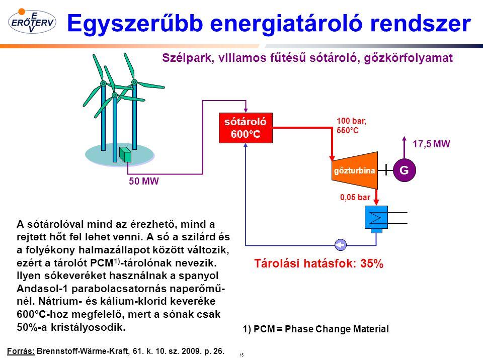 15 Egyszerűbb energiatároló rendszer Forrás: Brennstoff-Wärme-Kraft, 61.