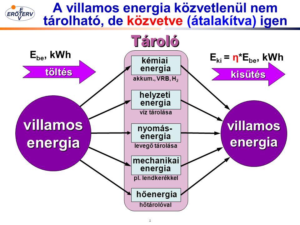 2 A villamos energia közvetlenül nem tárolható, de közvetve (átalakítva) igen villamosenergia villamosenergia kémiai energia helyzeti energia nyomás- energia mechanikai energia hőenergia akkum., VRB, H 2 víz tárolása levegő tárolása pl.