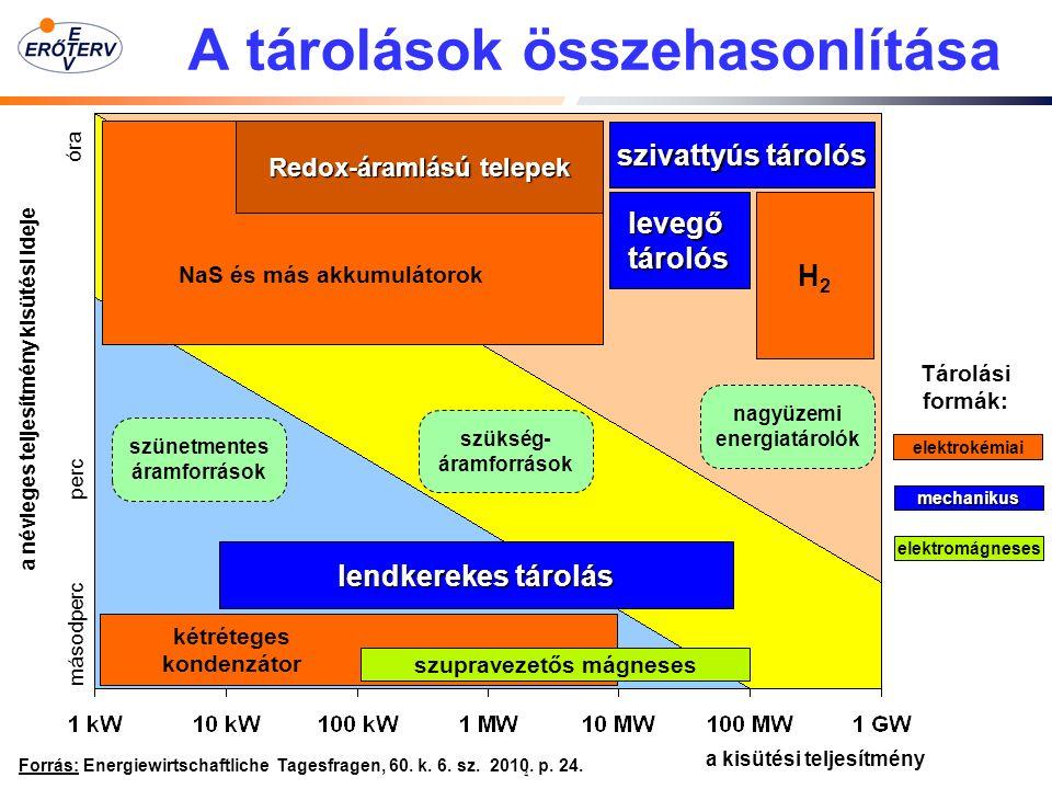 4 A tárolások összehasonlítása Forrás: Energiewirtschaftliche Tagesfragen, 60.