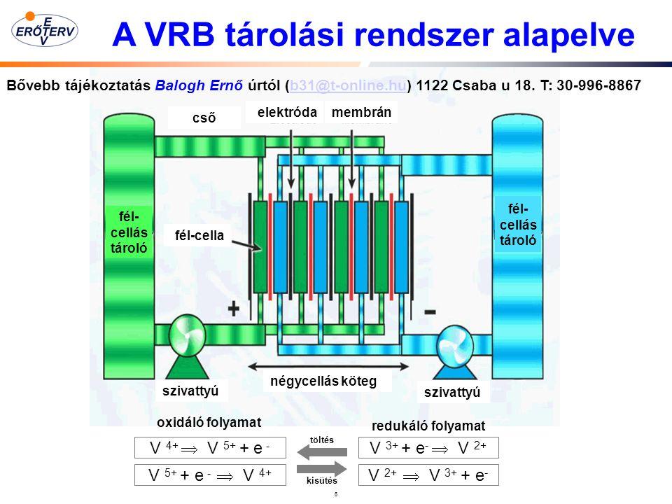 6 töltés kisütés V 4+  V 5+ + e - V 3+ + e -  V 2+ V 5+ + e -  V 4+ V 2+  V 3+ + e - fél- cellás tároló fél- cellás tároló szivattyú cső fél-cella elektródamembránelektróda négycellás köteg oxidáló folyamat redukáló folyamat A VRB tárolási rendszer alapelve Bővebb tájékoztatás Balogh Ernő úrtól (b31@t-online.hu) 1122 Csaba u 18.