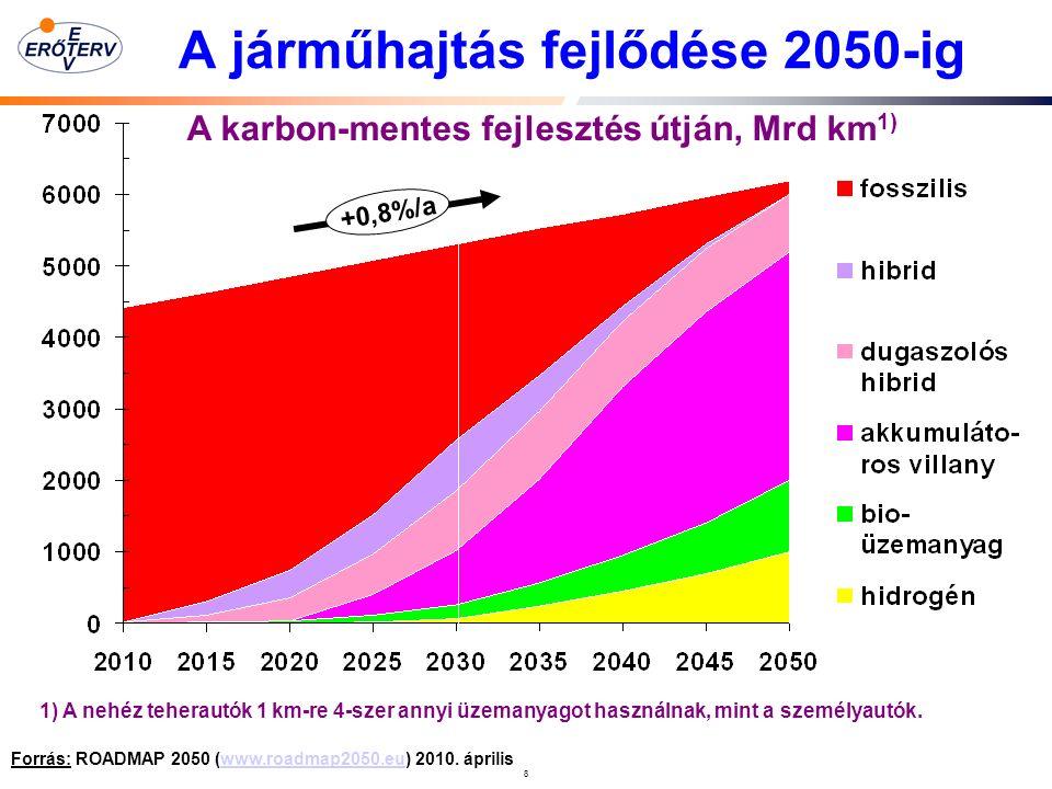 8 A járműhajtás fejlődése 2050-ig Forrás: ROADMAP 2050 (www.roadmap2050.eu) 2010.