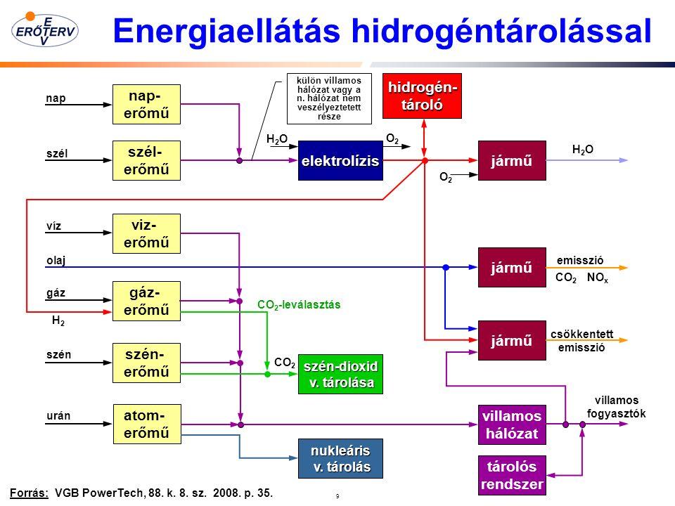 10 A nagy energiatárolás költségei Forrás: Brennstoff-Wärme-Kraft, 61.