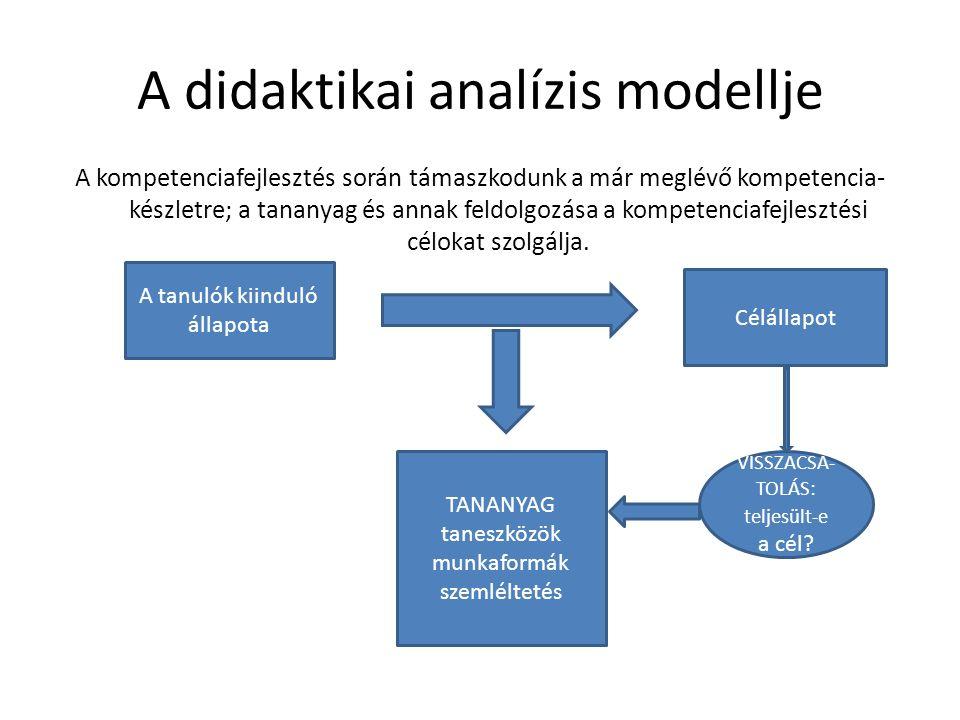A didaktikai analízis modellje A kompetenciafejlesztés során támaszkodunk a már meglévő kompetencia- készletre; a tananyag és annak feldolgozása a kompetenciafejlesztési célokat szolgálja.