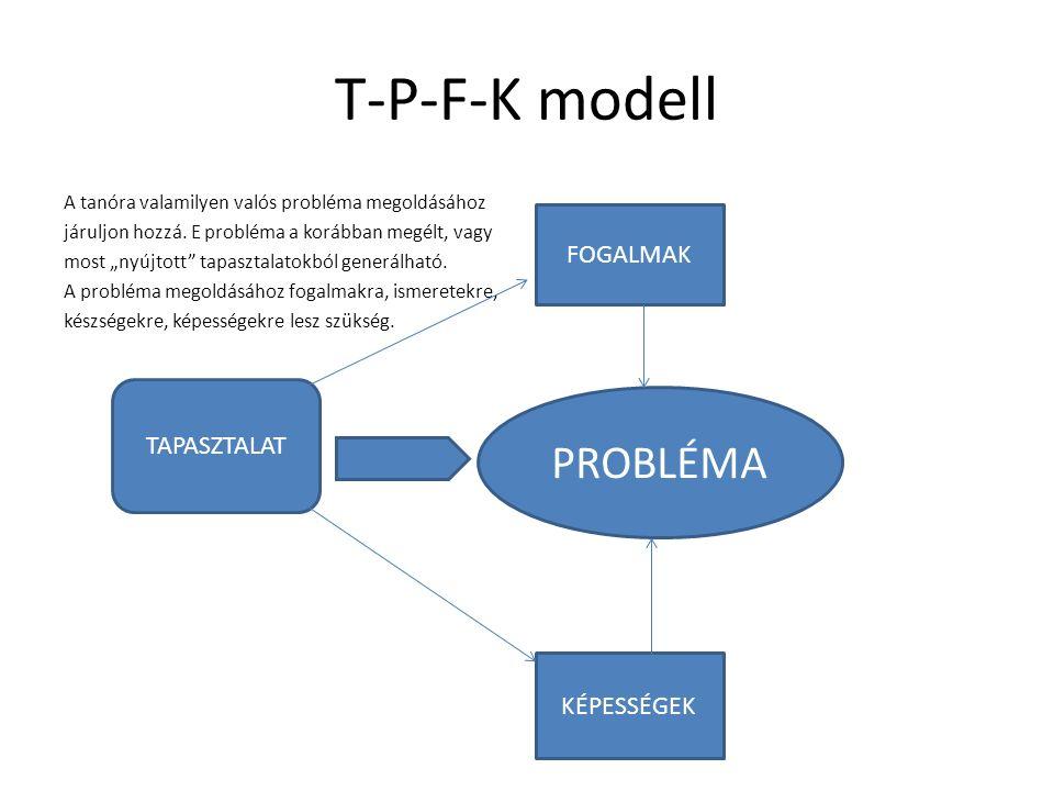 T-P-F-K modell A tanóra valamilyen valós probléma megoldásához járuljon hozzá.