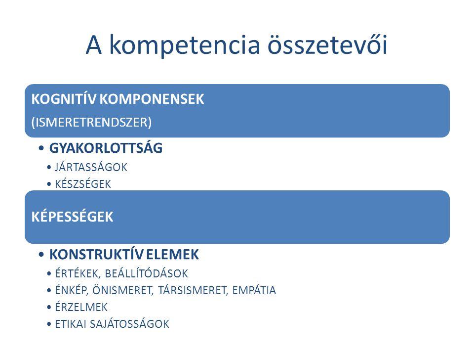 A kompetencia összetevői KOGNITÍV KOMPONENSEK (ISMERETRENDSZER) GYAKORLOTTSÁG JÁRTASSÁGOK KÉSZSÉGEK KÉPESSÉGEK KONSTRUKTÍV ELEMEK ÉRTÉKEK, BEÁLLÍTÓDÁSOK ÉNKÉP, ÖNISMERET, TÁRSISMERET, EMPÁTIA ÉRZELMEK ETIKAI SAJÁTOSSÁGOK