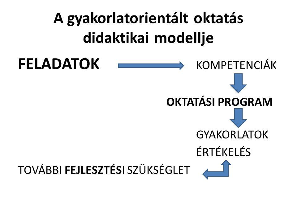 A gyakorlatorientált oktatás didaktikai modellje FELADATOK KOMPETENCIÁK OKTATÁSI PROGRAM GYAKORLATOK ÉRTÉKELÉS TOVÁBBI FEJLESZTÉSI SZÜKSÉGLET