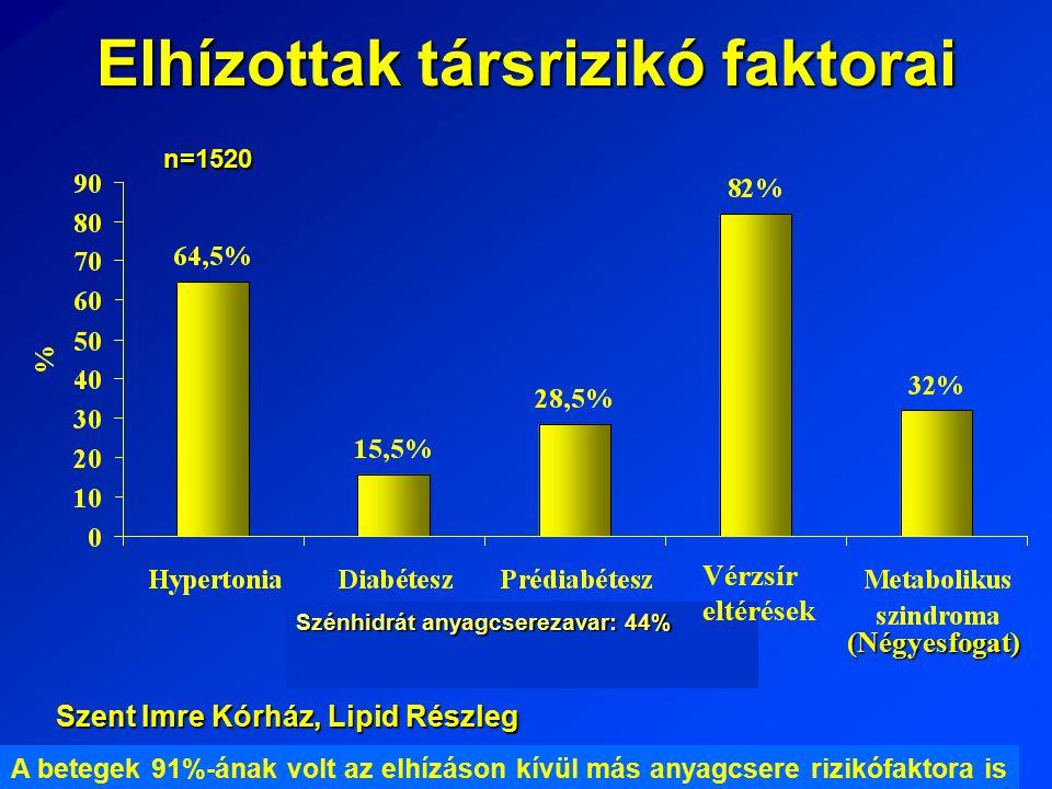 Elhízottak társrizikó faktorai A betegek 91%-ának volt az elhízáson kívül más anyagcsere rizikófaktora is n=1520 Szent Imre Kórház, Lipid Részleg Szénhidrát anyagcserezavar: 44% Vérzsír eltérések (Négyesfogat)