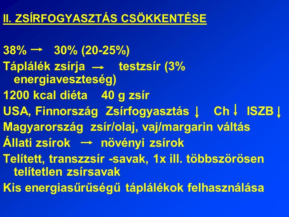 II. ZSÍRFOGYASZTÁS CSÖKKENTÉSE 38% 30% (20-25%) Táplálék zsírja testzsír (3% energiaveszteség) 1200 kcal diéta 40 g zsír USA, Finnország Zsírfogyasztá