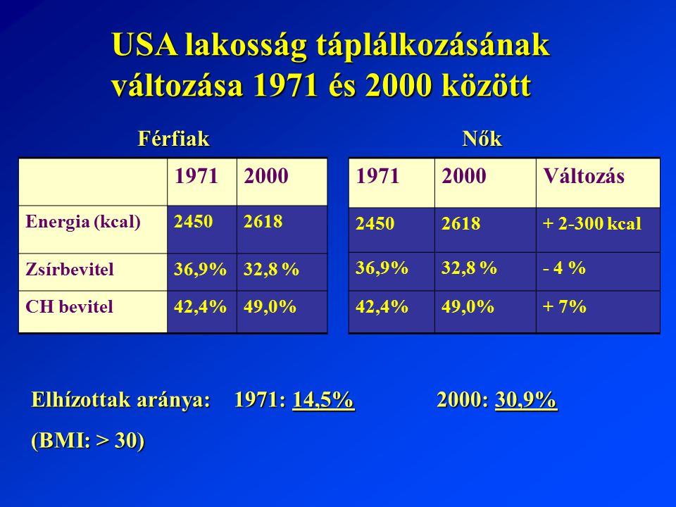 19712000 Energia (kcal)24502618 Zsírbevitel36,9%32,8 % CH bevitel42,4%49,0% 19712000Változás 24502618+ 2-300 kcal 36,9%32,8 %- 4 % 42,4%49,0%+ 7% USA lakosság táplálkozásának változása 1971 és 2000 között Elhízottak aránya: 1971: 14,5% 2000: 30,9% (BMI: > 30) FérfiakNők