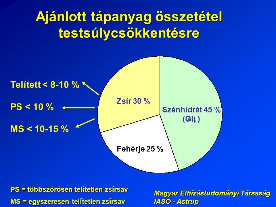 Ajánlott tápanyag összetétel testsúlycsökkentésre Zsír 30 % Szénhidrát 45 % (GI ) Fehérje 25 % Telített < 8-10 % PS < 10 % MS < 10-15 % Magyar Elhízástudományi Társaság IASO - Astrup PS = többszörösen telítetlen zsírsav MS = egyszeresen telítetlen zsírsav