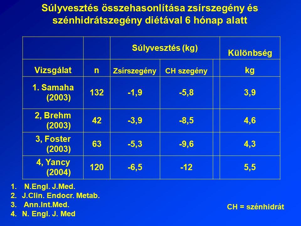 Súlyvesztés összehasonlítása zsírszegény és szénhidrátszegény diétával 6 hónap alatt Súlyvesztés (kg) Különbség Vizsgálatn ZsírszegényCH szegény kg 1.