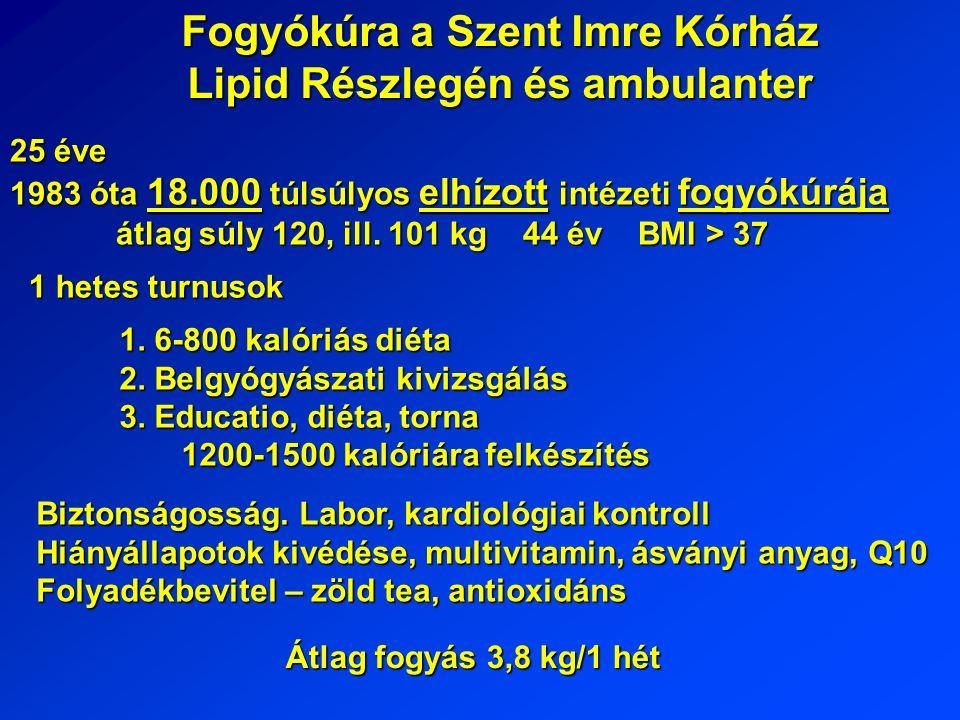 Fogyókúra a Szent Imre Kórház Lipid Részlegén és ambulanter 1983 óta 18.000 túlsúlyos elhízott intézeti fogyókúrája átlag súly 120, ill.