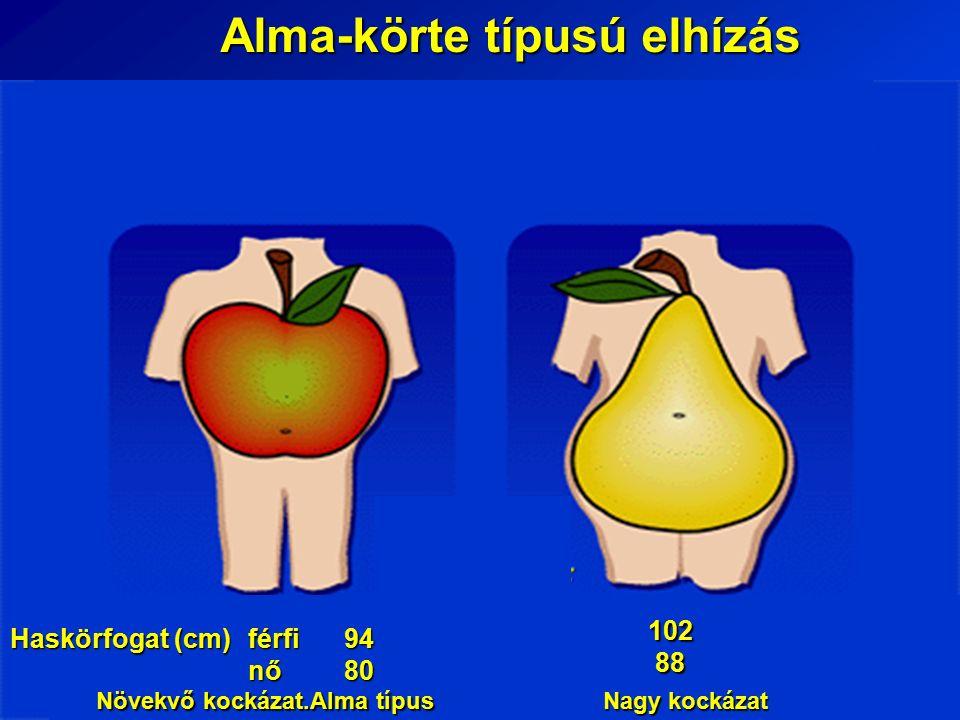 Alma-körte típusú elhízás Haskörfogat (cm) férfi 94 nő 80 102 88 Növekvő kockázat.Alma típus Nagy kockázat