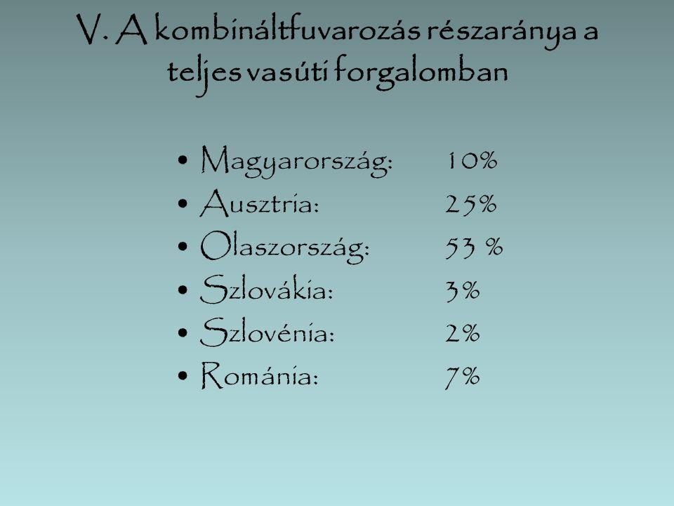 V. A kombináltfuvarozás részaránya a teljes vasúti forgalomban Magyarország:10% Ausztria:25% Olaszország:53 % Szlovákia:3% Szlovénia:2% Románia:7%