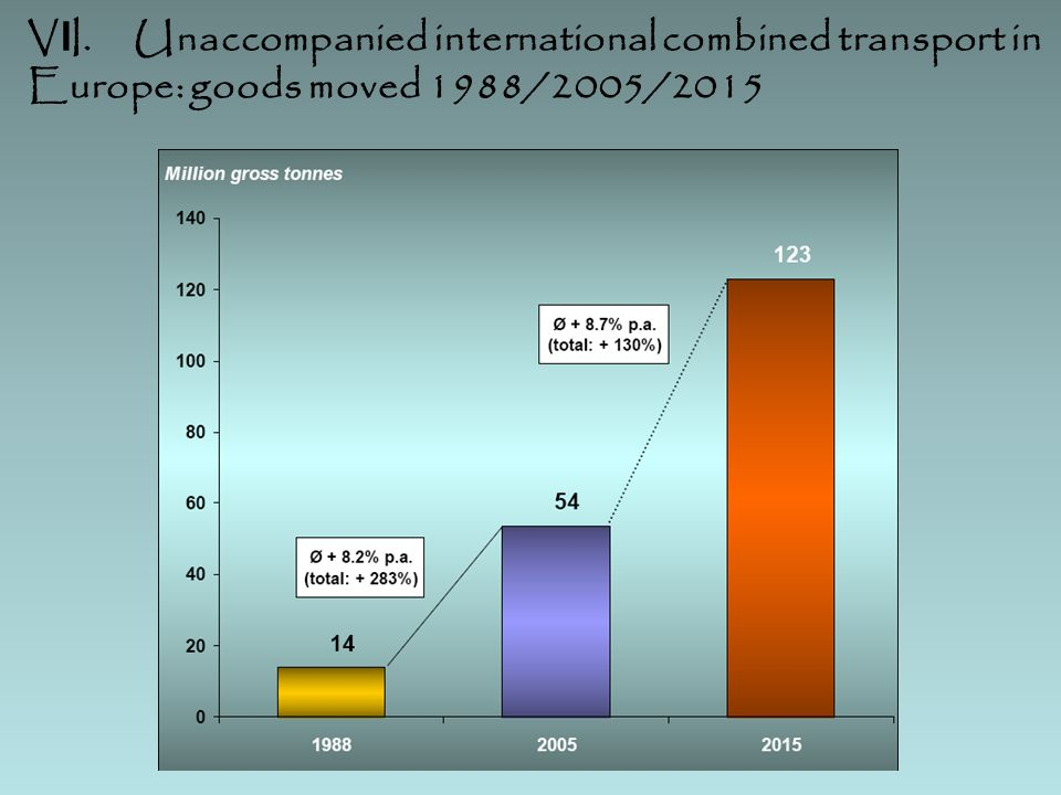 V I I. Unaccompanied international combined transport in Europe: goods moved 1988/2005/2015