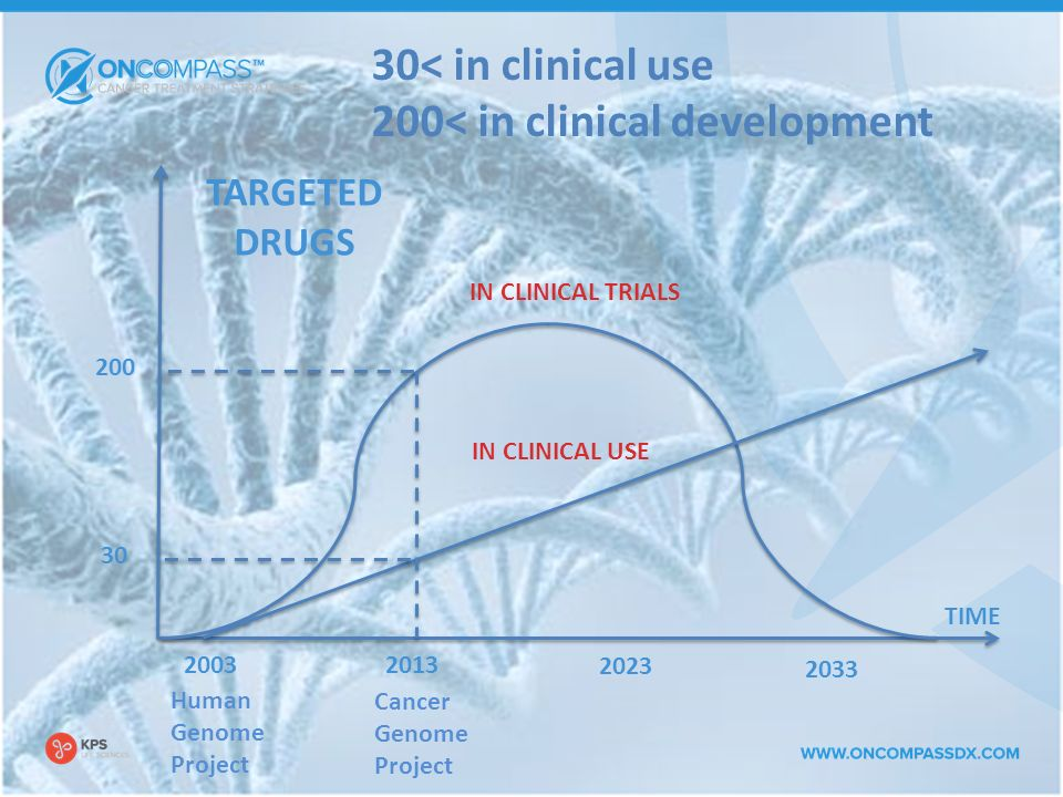 TIME 200 TARGETED DRUGS 2013 2003 2023 2033 IN CLINICAL TRIALS IN CLINICAL USE 30 Human Genome Project Cancer Genome Project 30< in clinical use 200< in clinical development