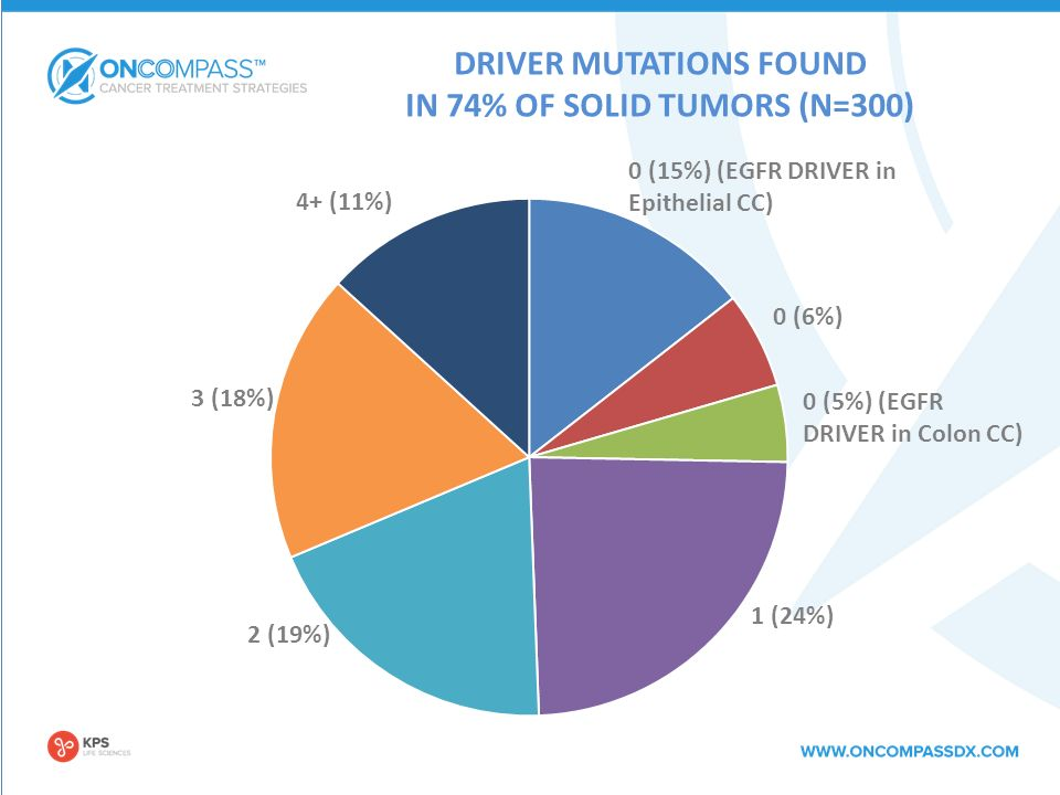 DRIVER MUTATIONS FOUND IN 74% OF SOLID TUMORS (N=300) 4+ (11%) 3 (18%) 2 (19%) 1 (24%) 0 (15%) (EGFR DRIVER in Epithelial CC) 0 (5%) (EGFR DRIVER in Colon CC) 0 (6%)