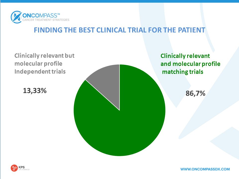 FINDING THE BEST CLINICAL TRIAL FOR THE PATIENT Clinically relevant and molecular profile matching trials Clinically relevant but molecular profile Independent trials