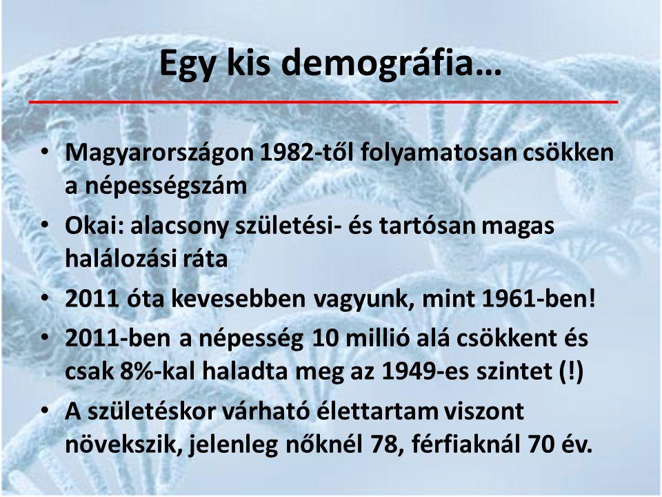 Egy kis demográfia… Magyarországon 1982-től folyamatosan csökken a népességszám Okai: alacsony születési- és tartósan magas halálozási ráta 2011 óta kevesebben vagyunk, mint 1961-ben.