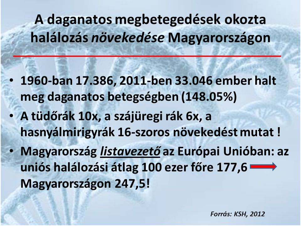A daganatos megbetegedések okozta halálozás növekedése Magyarországon 1960-ban 17.386, 2011-ben 33.046 ember halt meg daganatos betegségben (148.05%) A tüdőrák 10x, a szájüregi rák 6x, a hasnyálmirigyrák 16-szoros növekedést mutat .