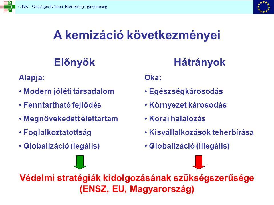 A kemizáció következményei Előnyök Alapja: Modern jóléti társadalom Fenntartható fejlődés Megnövekedett élettartam Foglalkoztatottság Globalizáció (legális) Hátrányok Oka: Egészségkárosodás Környezet károsodás Korai halálozás Kisvállalkozások teherbírása Globalizáció (illegális) Védelmi stratégiák kidolgozásának szükségszerűsége (ENSZ, EU, Magyarország) OKK - Országos Kémiai Biztonsági Igazgatóság