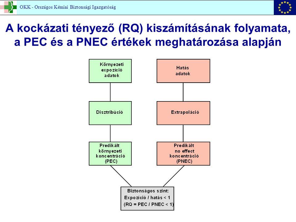 A kockázati tényező (RQ) kiszámításának folyamata, a PEC és a PNEC értékek meghatározása alapján OKK - Országos Kémiai Biztonsági Igazgatóság